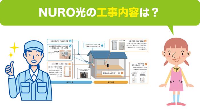 NURO光の工事内容