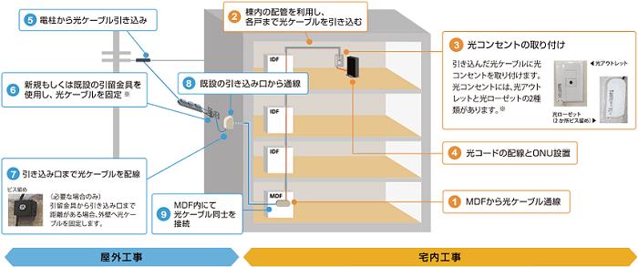 NURO光 マンションの工事