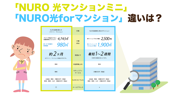 NURO 光マンション 違い