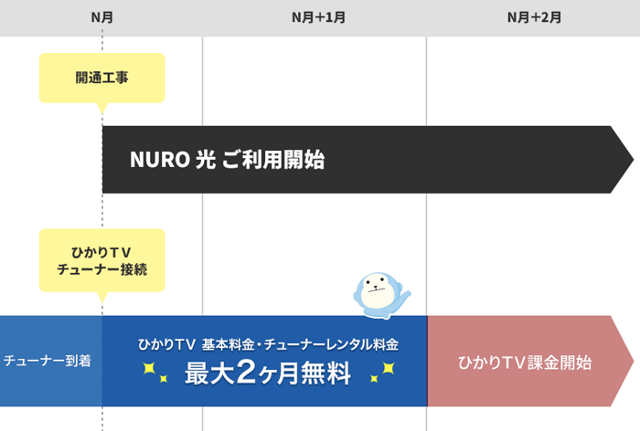 NURO光 テレビ 契約~利用までの流れ